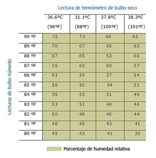 Humedad relativa ideal hydraulic actuators - Humedad relativa ideal ...