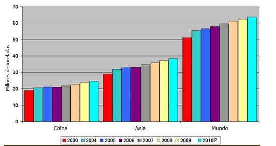 ... de huevos en China y Asia comparada con el promedio mundial