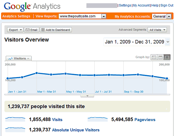 Google Analytics Summary for ThePoultrySite for 2009