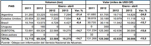 importaciones y exportaciones en argentina: